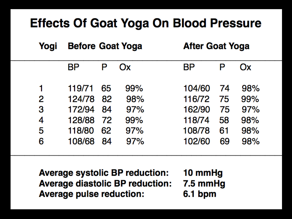 goatyogaresults
